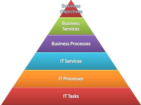 Typical IT workload in support of the Business